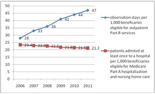 Jaffe Observation care chart 500