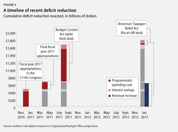 FiscalDebateReset_fig3